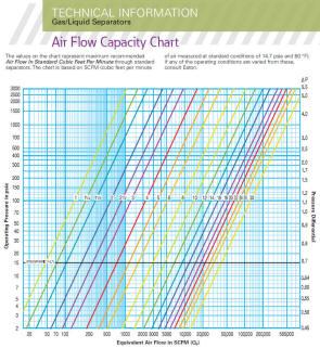 Air at 60F Capacity Chart