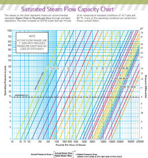Saturated Steam Capacity Chart