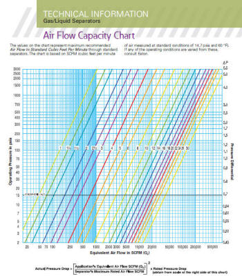 Separator Sizing Chart for Air and other Gasses